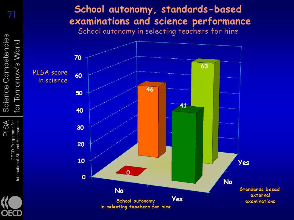 School autonomy, standards-based examinations and science performance School autonomy in selecting teachers for hire