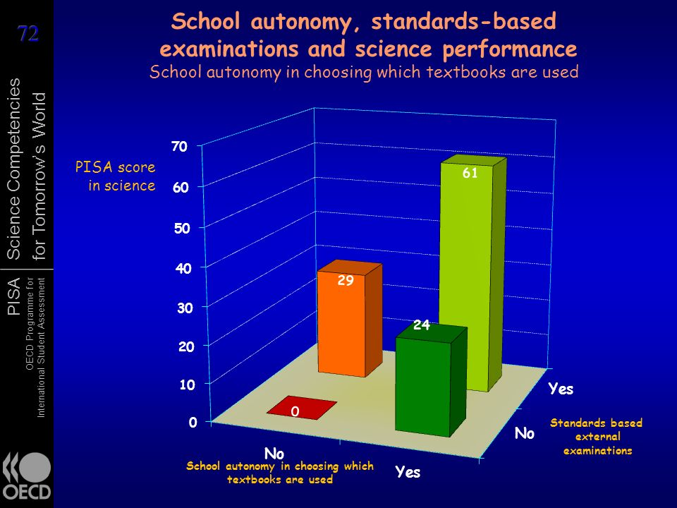 School autonomy, standards-based examinations and science performance School autonomy in choosing which textbooks are used