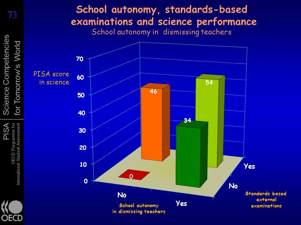 School autonomy, standards-based examinations and science performance School autonomy in dismissing teachers