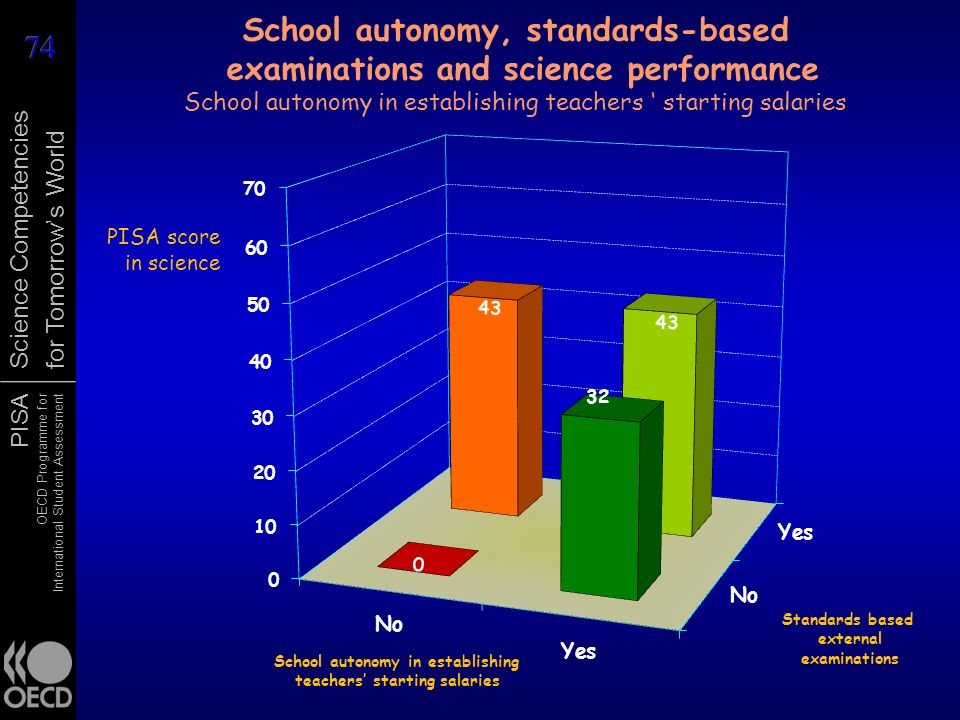 School autonomy, standards-based examinations and science performance School autonomy in establishing teachers ' starting salaries