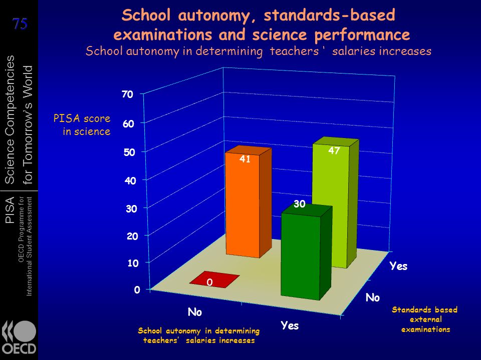 School autonomy, standards-based examinations and science performance School autonomy in determining teachers ' salaries increases