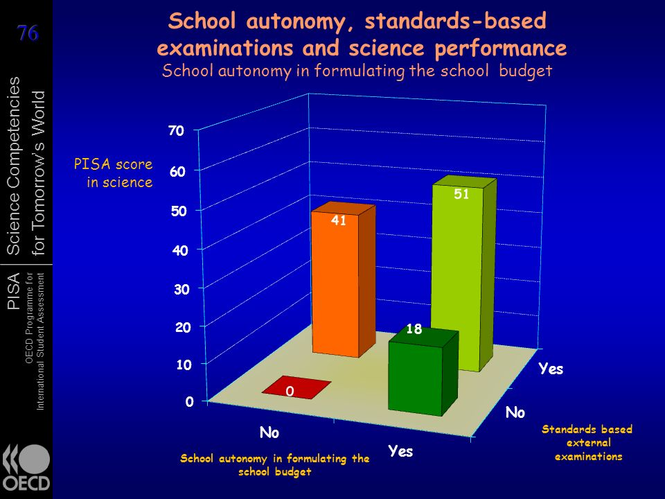 School autonomy, standards-based examinations and science performance School autonomy in formulating the school budget