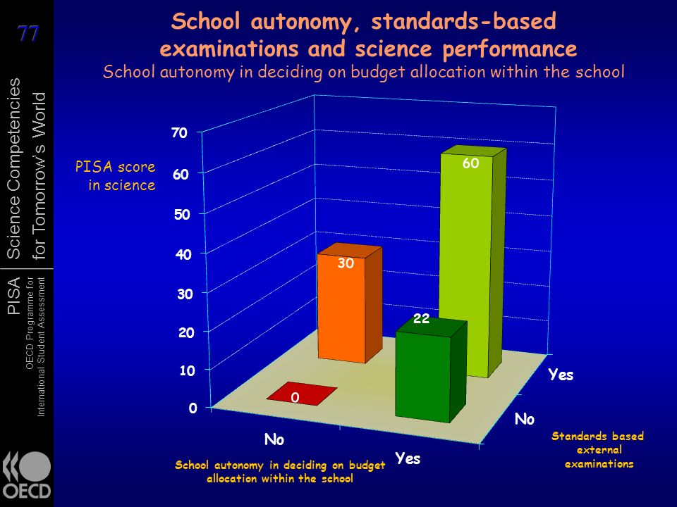 School autonomy, standards-based examinations and science performance School autonomy in deciding on budget allocation within the school