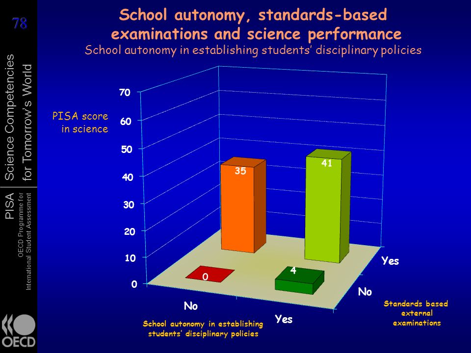 School autonomy, standards-based examinations and science performance School autonomy in establishing students' disciplinary policies