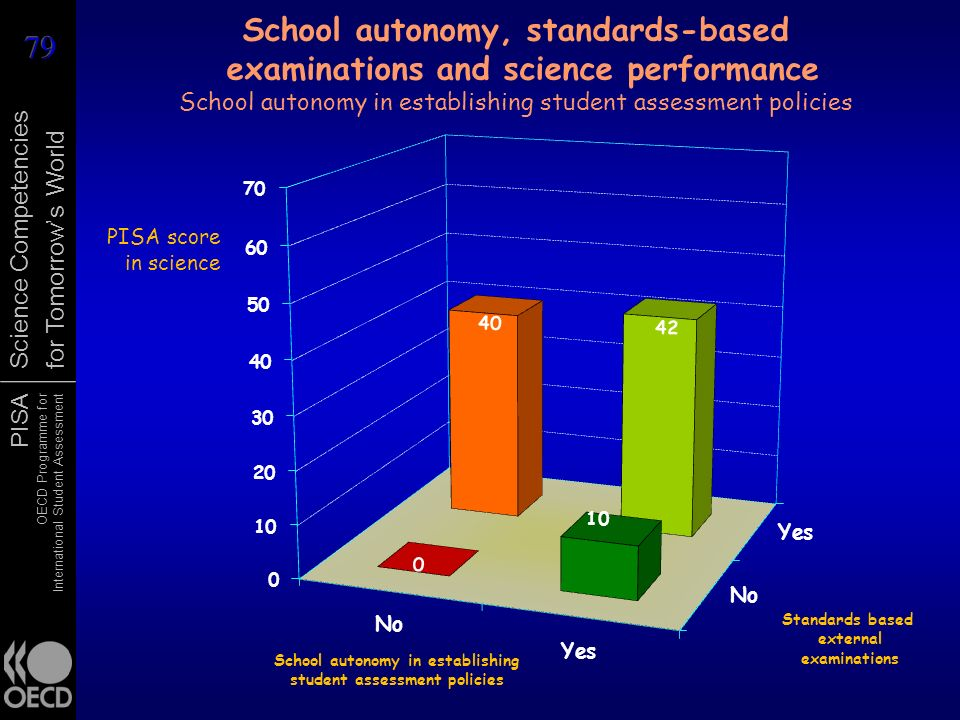 School autonomy, standards-based examinations and science performance School autonomy in establishing student assessment policies