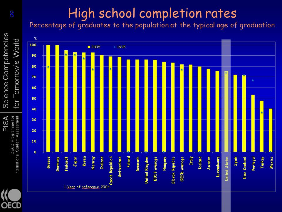 High school completion rates Percentage of graduates to the population at the typical age of graduation