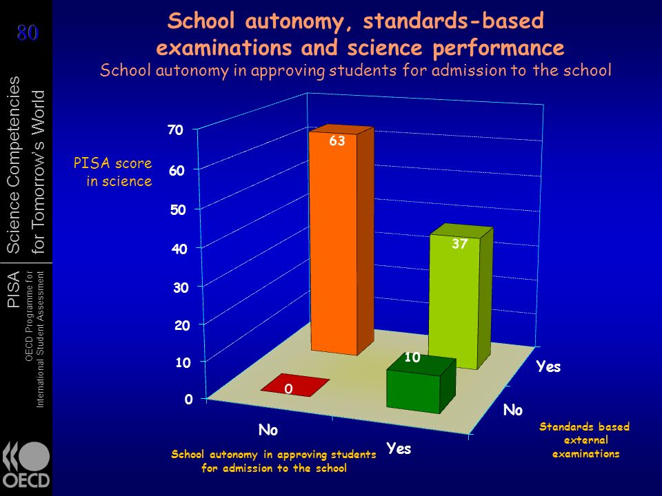School autonomy, standards-based examinations and science performance School autonomy in approving students for admission to the school