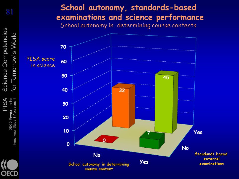 School autonomy, standards-based examinations and science performance School autonomy in determining course contents