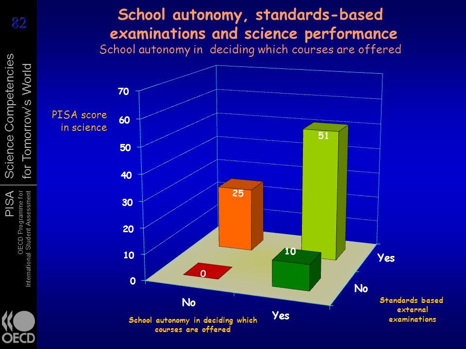 School autonomy, standards-based examinations and science performance School autonomy in deciding which courses are offered