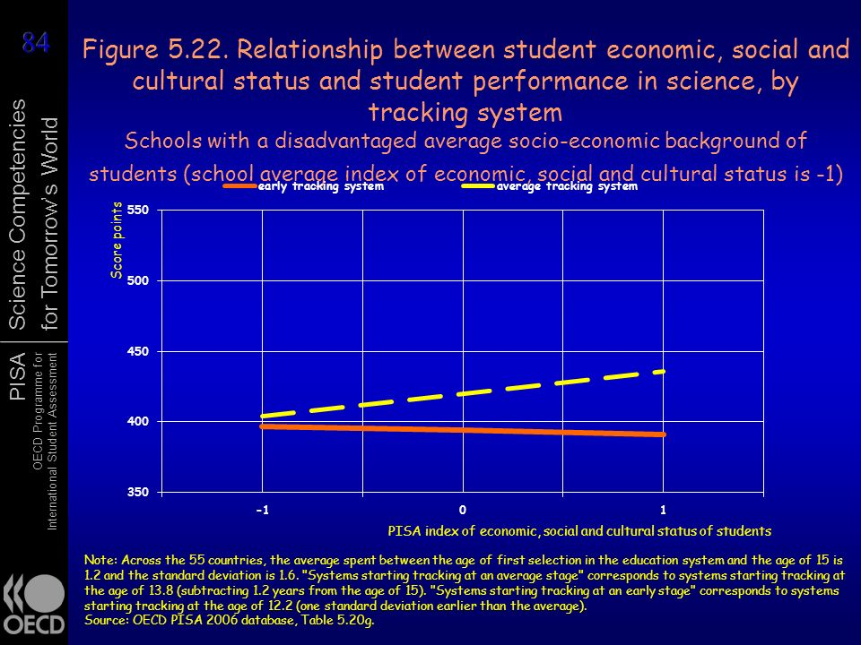 Figure 5.22. Relationship between student economic, social and cultural status and student performance in science, by tracking system Schools with a disadvantaged average socio-economic background of students (school average index of economic, social and cultural status is -1)