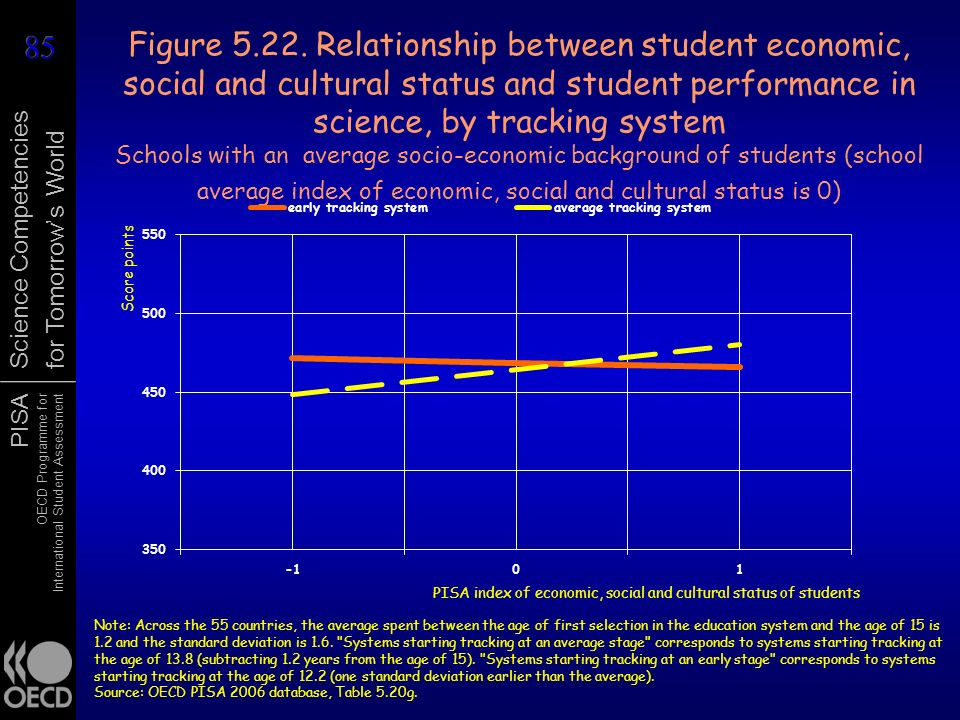 Figure 5.22. Relationship between student economic, social and cultural status and student performance in science, by tracking system Schools with an average socio-economic background of students (school average index of economic, social and cultural status is 0)