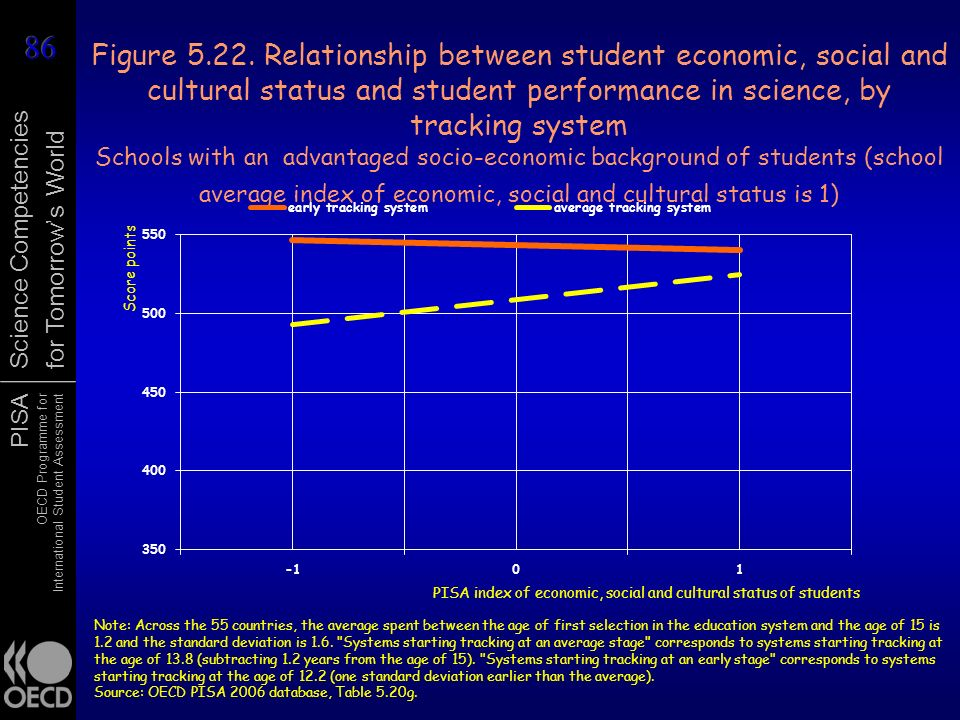 Figure 5.22. Relationship between student economic, social and cultural status and student performance in science, by tracking system Schools with an advantaged socio-economic background of students (school average index of economic, social and cultural status is 1)