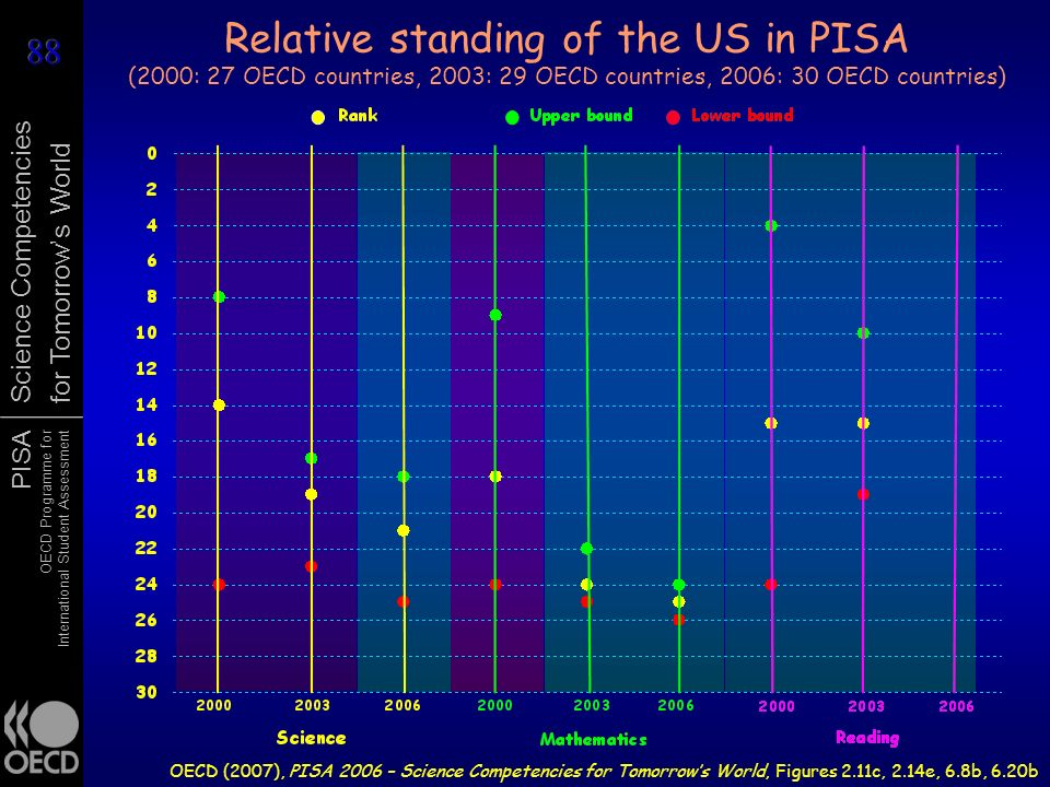 Relative standing of the US in PISA (2000: 27 OECD countries, 2003: 29 OECD countries, 2006: 30 OECD countries)