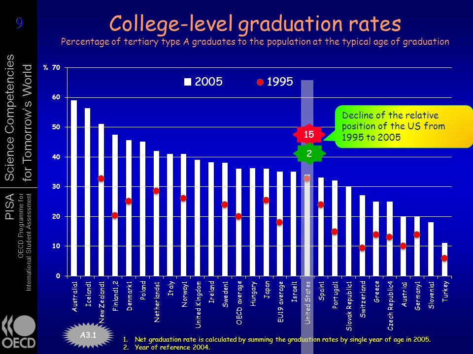 College-level graduation rates Percentage of tertiary type A graduates to the population at the typical age of graduation