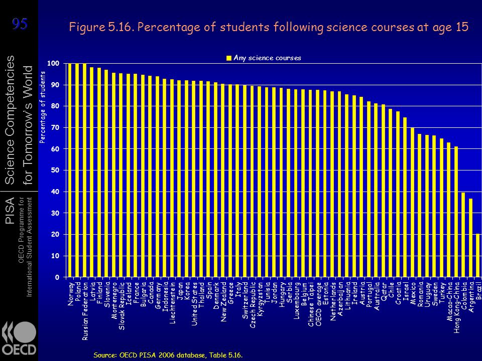 Figure 5.16. Percentage of students following science courses at age 15