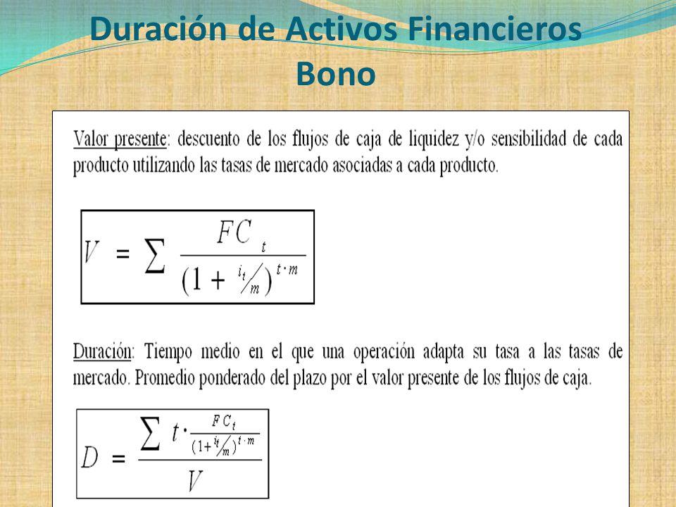 Duración de Activos Financieros Bono
