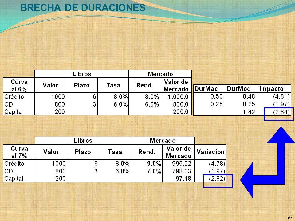BRECHA DE DURACIONES 16 16