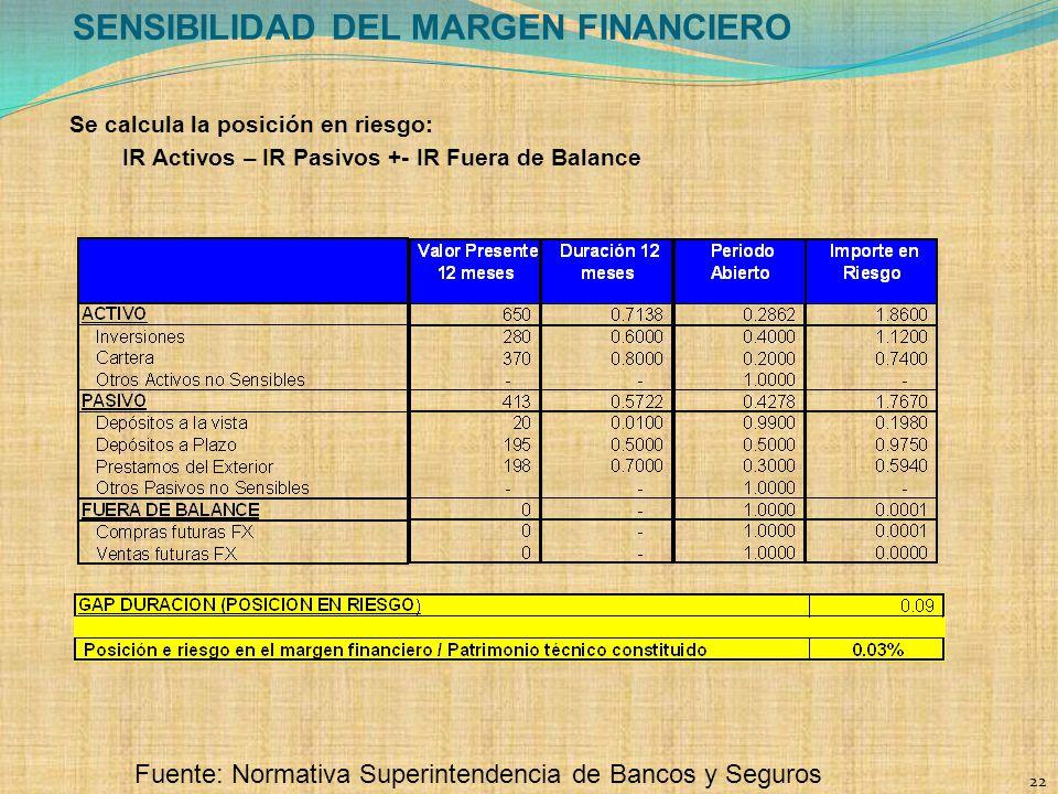 SENSIBILIDAD DEL MARGEN FINANCIERO