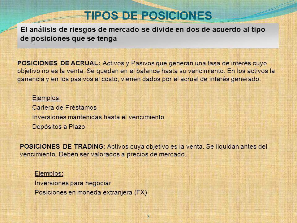 TIPOS DE POSICIONES El análisis de riesgos de mercado se divide en dos de acuerdo al tipo de posiciones que se tenga.
