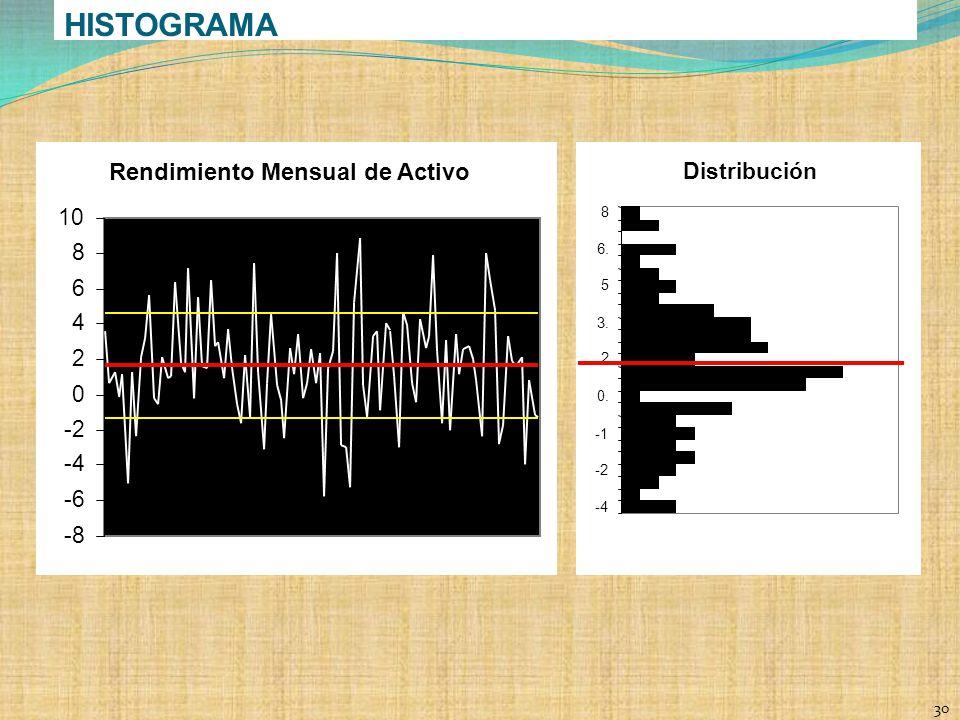 HISTOGRAMA Rendimiento Mensual de Activo Distribución 10 8 6 4 2 -2 -4