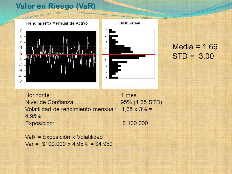 Valor en Riesgo (VaR) Media = 1.66 STD = 3.00 Horizonte: 1 mes