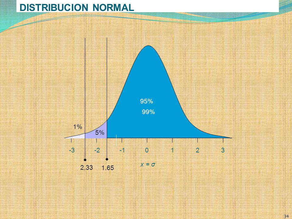 DISTRIBUCION NORMAL 99% 1% 2.33 95% 5% 1.65 1 2 3 -3 -2 -1 x = σ 34