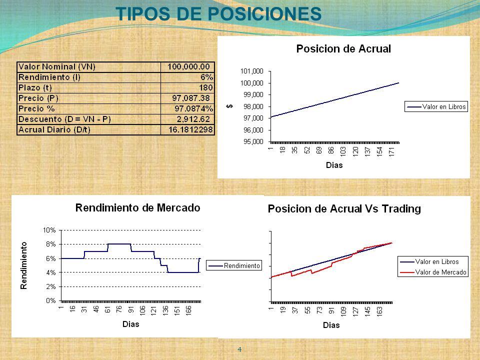 TIPOS DE POSICIONES