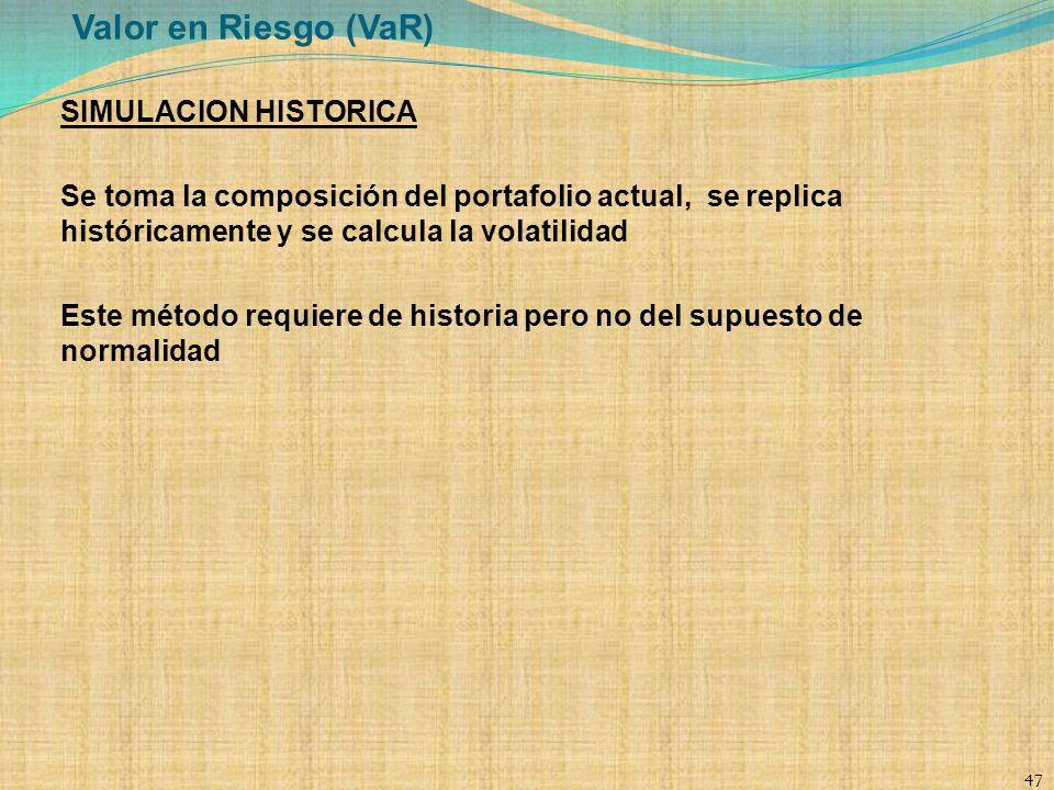 Valor en Riesgo (VaR) SIMULACION HISTORICA