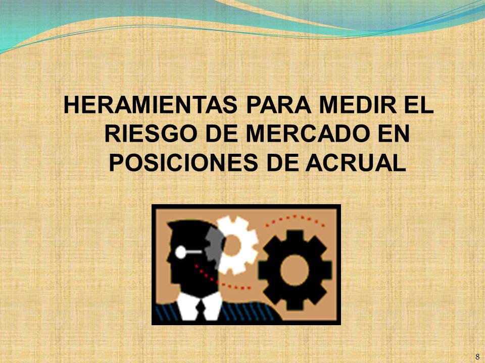 HERAMIENTAS PARA MEDIR EL RIESGO DE MERCADO EN POSICIONES DE ACRUAL