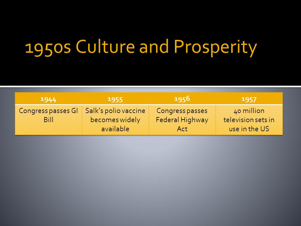 1950s Culture and Prosperity