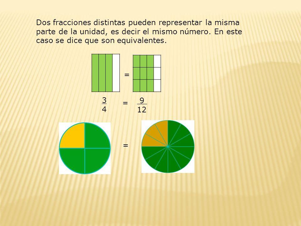 Dos fracciones distintas pueden representar la misma parte de la unidad, es decir el mismo número. En este caso se dice que son equivalentes.