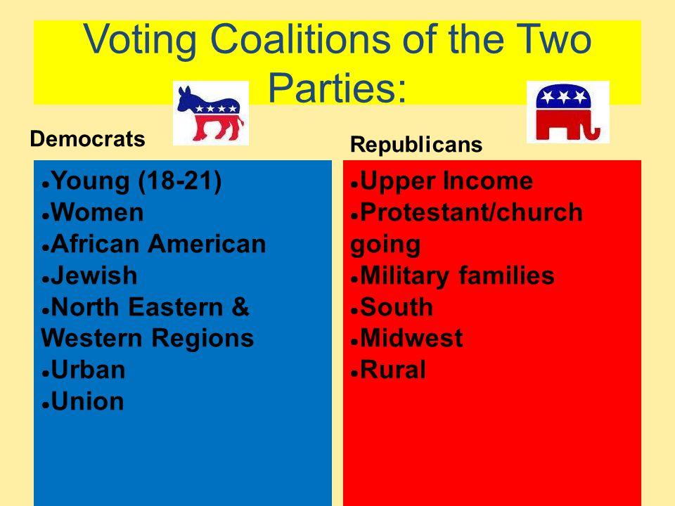 Voting Coalitions of the Two Parties: