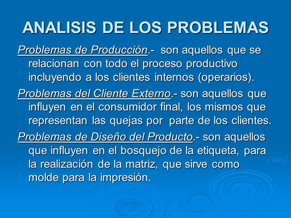 ANALISIS DE LOS PROBLEMAS