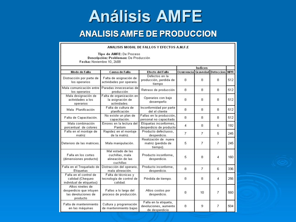 ANALISIS AMFE DE PRODUCCION