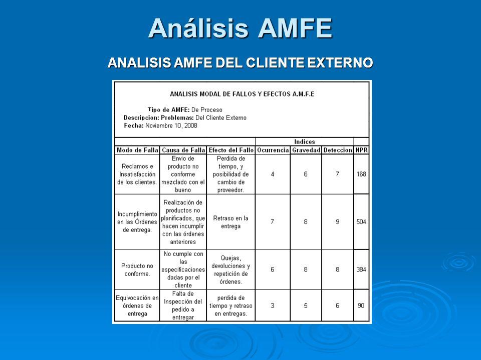 ANALISIS AMFE DEL CLIENTE EXTERNO
