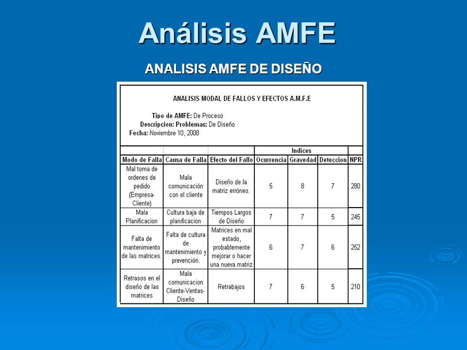 ANALISIS AMFE DE DISEÑO