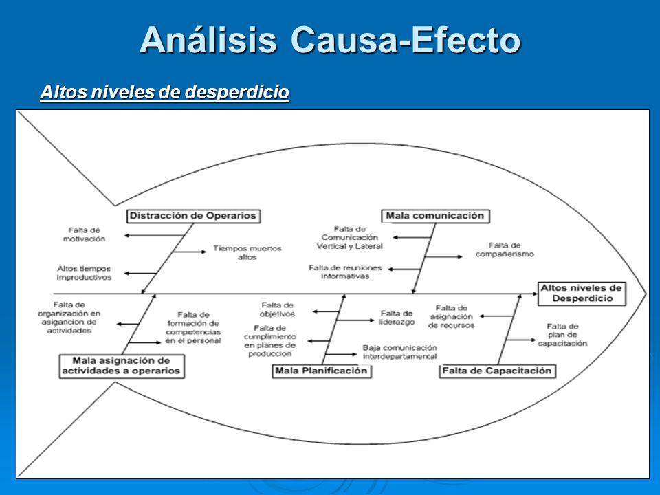 Análisis Causa-Efecto