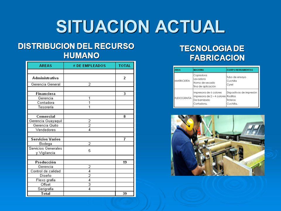 DISTRIBUCION DEL RECURSO HUMANO TECNOLOGIA DE FABRICACION