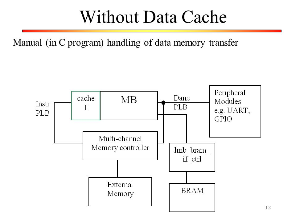 Without Data Cache Manual (in C program) handling of data memory transfer