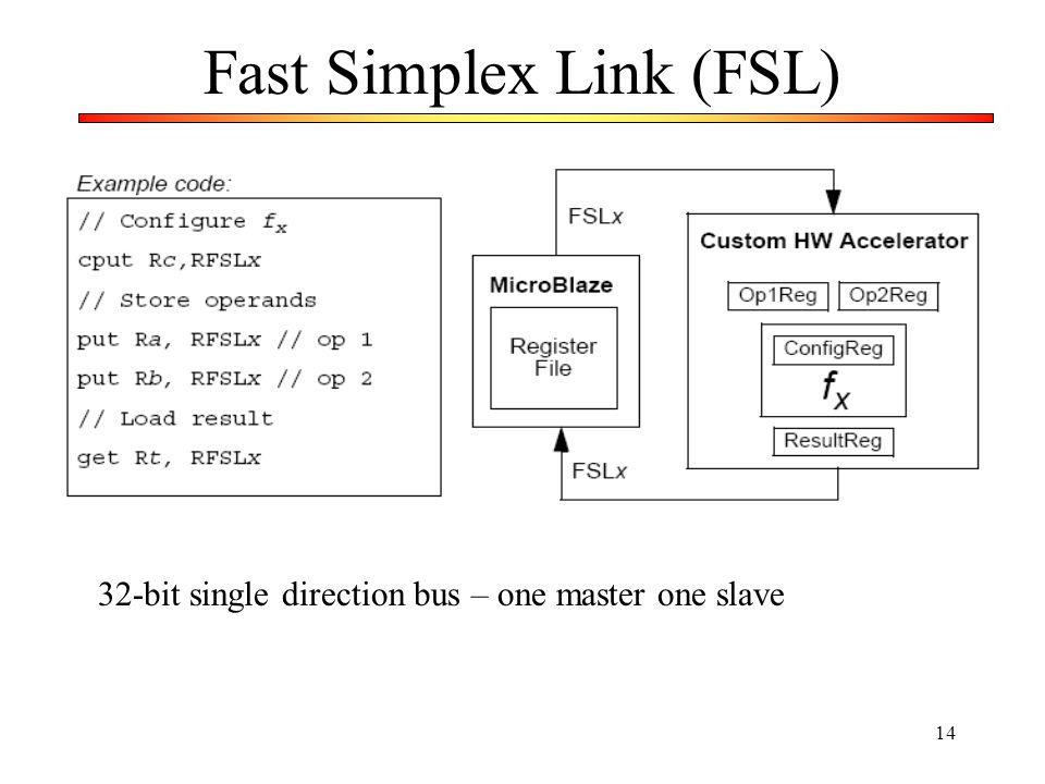 Fast Simplex Link (FSL)