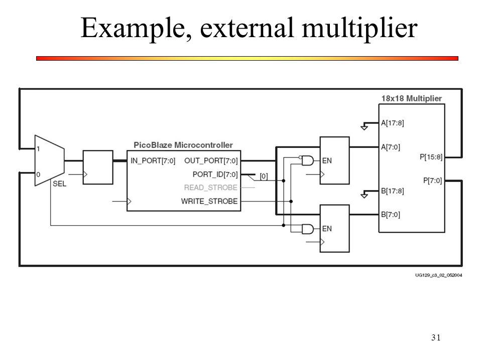 Example, external multiplier