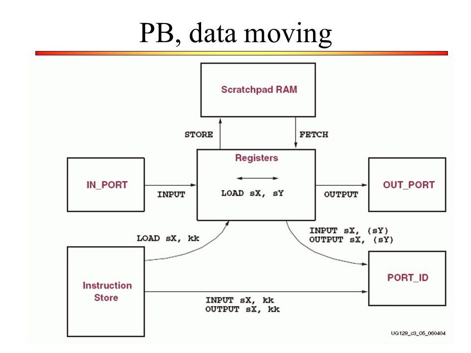 PB, data moving