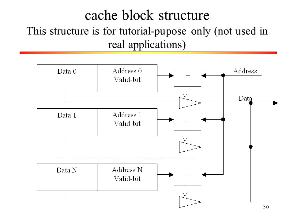 cache block structure This structure is for tutorial-pupose only (not used in real applications)