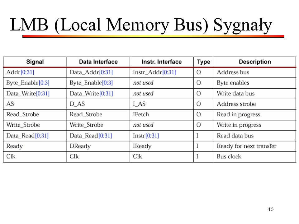 LMB (Local Memory Bus) Sygnały