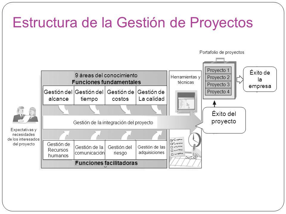 Estructura de la Gestión de Proyectos