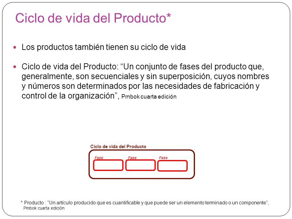 Ciclo de vida del Producto*