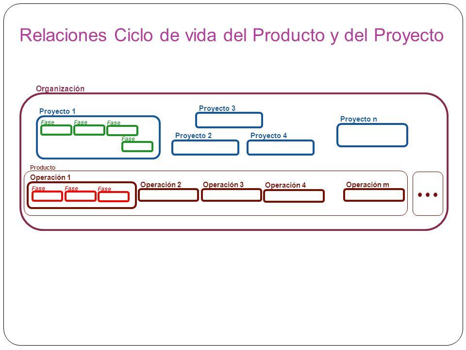 Relaciones Ciclo de vida del Producto y del Proyecto