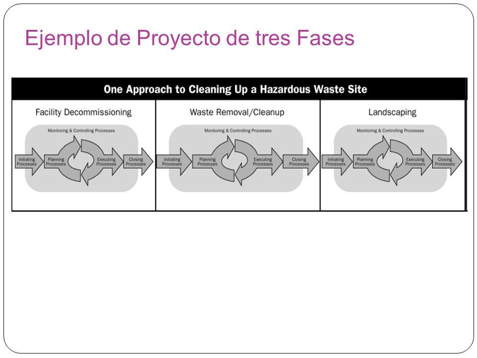 Ejemplo de Proyecto de tres Fases