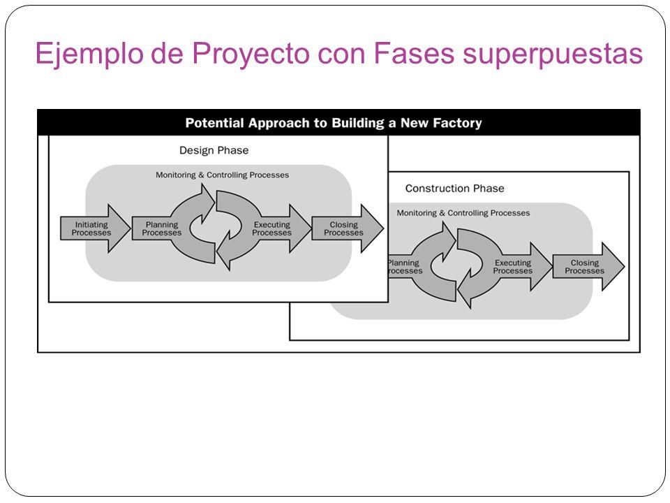 Ejemplo de Proyecto con Fases superpuestas