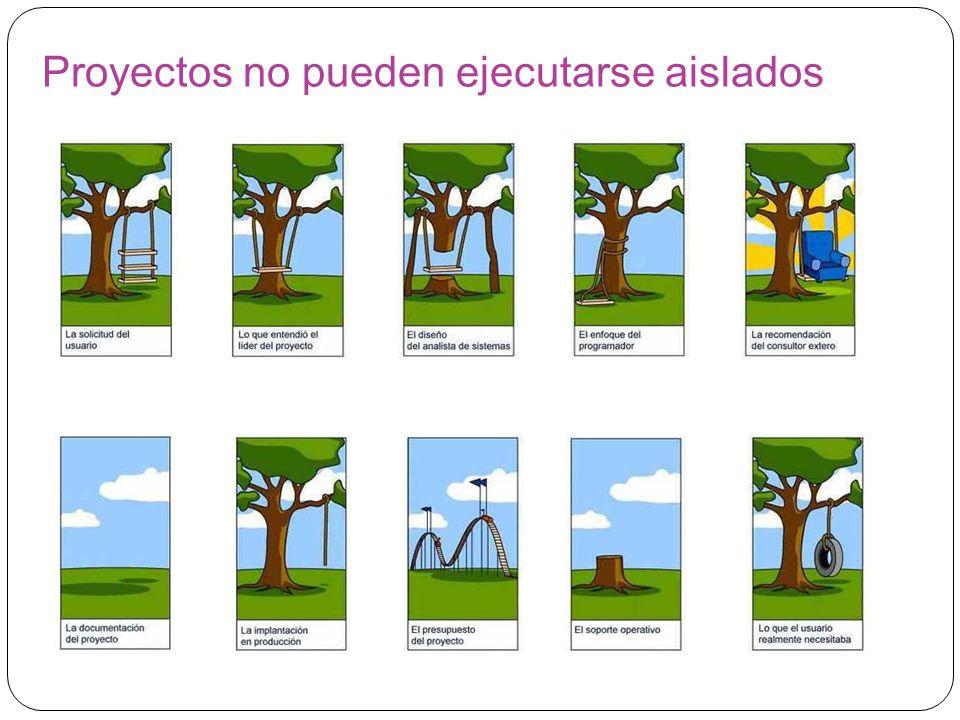 Proyectos no pueden ejecutarse aislados